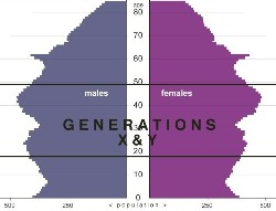 Gen X, Gen Y, UK population, 2008