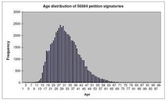 6Music, age distribution, listeners, ILF, survey, BBC