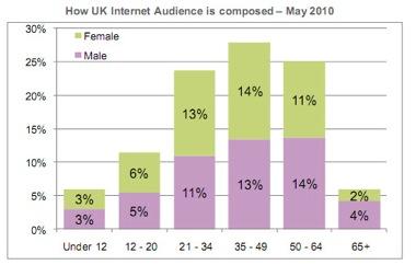 UK web audience, UKOM/Nielsen,UK population,household income